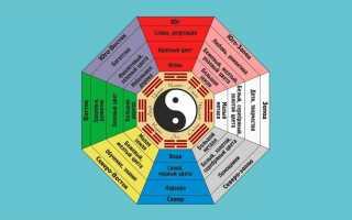 Сетка багуа – квадрат из 9 секторов